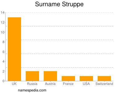 Surname Struppe