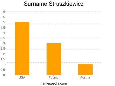 Surname Struszkiewicz