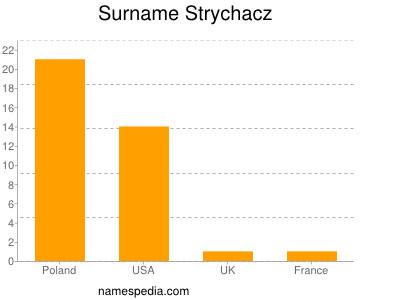 Surname Strychacz