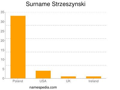 Surname Strzeszynski