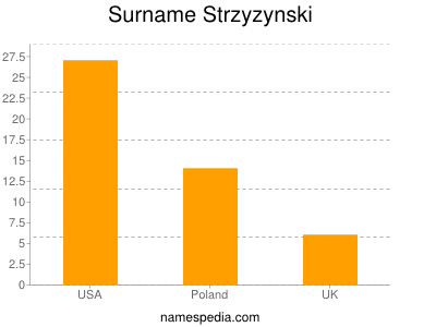 Surname Strzyzynski