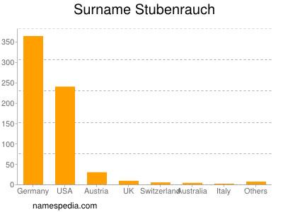 Surname Stubenrauch