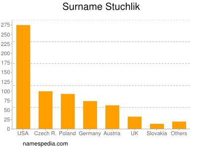 Surname Stuchlik