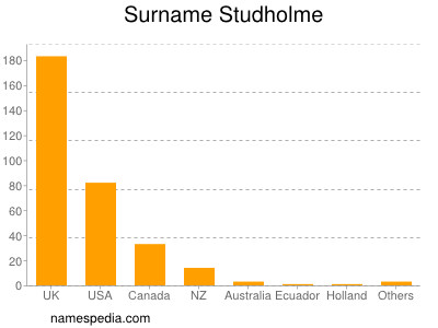Surname Studholme
