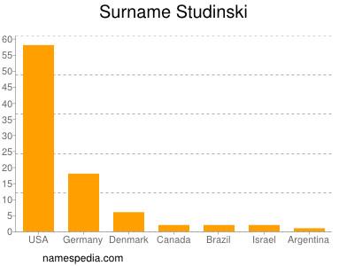 Surname Studinski