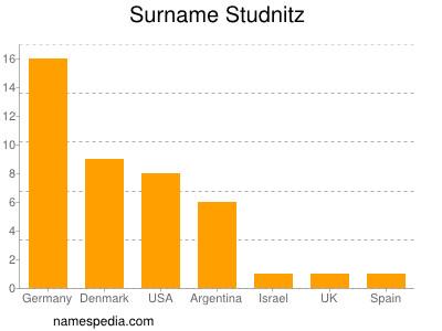 Surname Studnitz