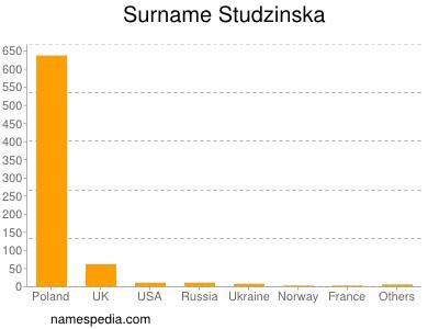 Surname Studzinska