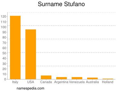Surname Stufano