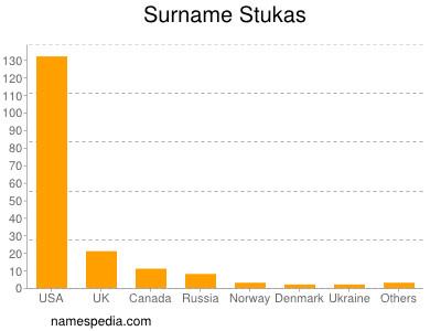 Surname Stukas