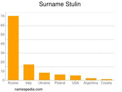 Surname Stulin