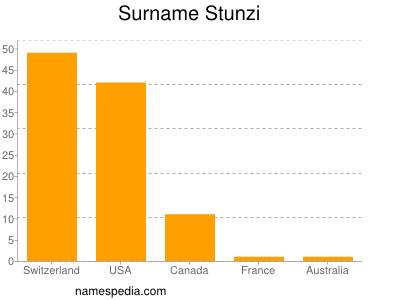 Surname Stunzi