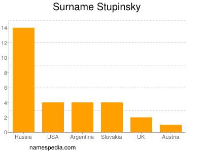 Surname Stupinsky