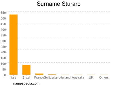 Surname Sturaro