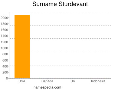 Surname Sturdevant