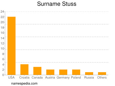 Surname Stuss