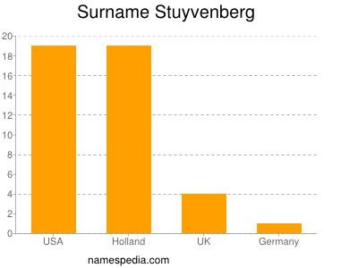 Surname Stuyvenberg