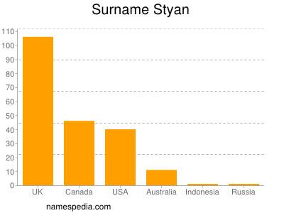 Surname Styan
