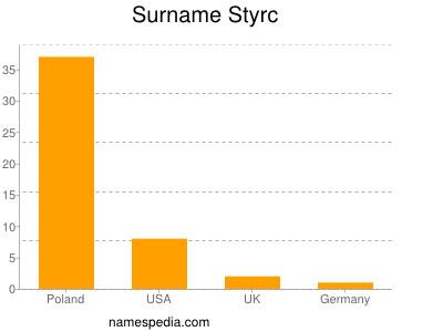 Surname Styrc