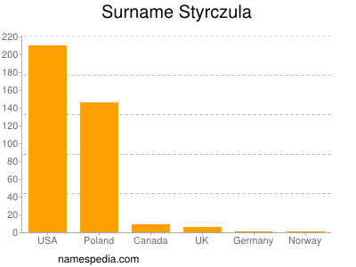 Surname Styrczula