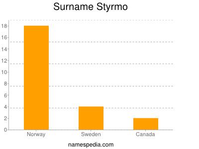 Surname Styrmo