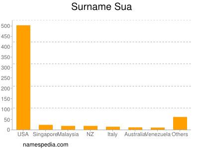 Surname Sua