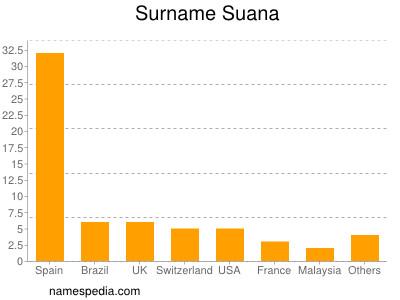 Surname Suana