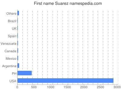 Given name Suarez