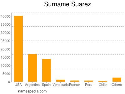 Surname Suarez