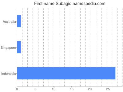 Given name Subagio