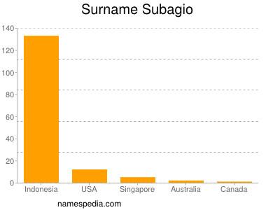Surname Subagio