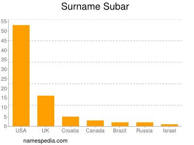 Surname Subar