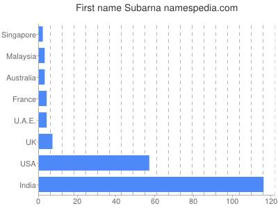 Given name Subarna