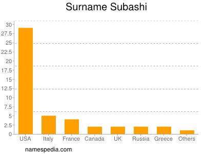 Surname Subashi