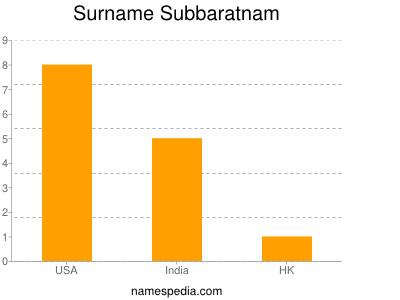 Surname Subbaratnam