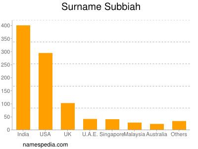 Surname Subbiah