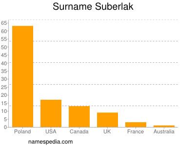 Surname Suberlak