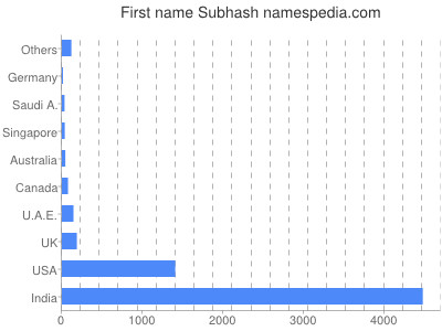Given name Subhash