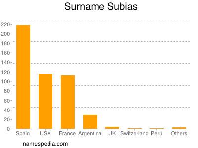 Surname Subias