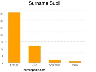 Surname Subil