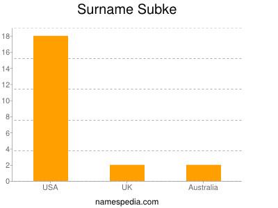 Surname Subke