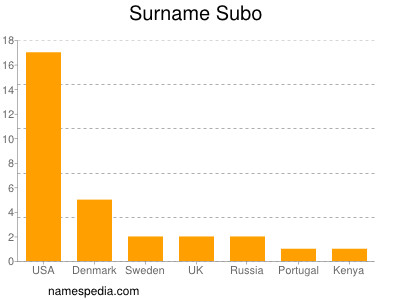 Surname Subo