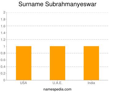 Surname Subrahmanyeswar