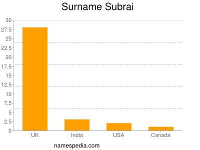 Surname Subrai