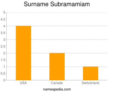 Surname Subramamiam
