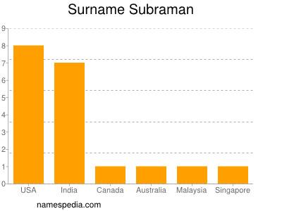 Surname Subraman