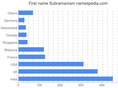 Given name Subramaniam