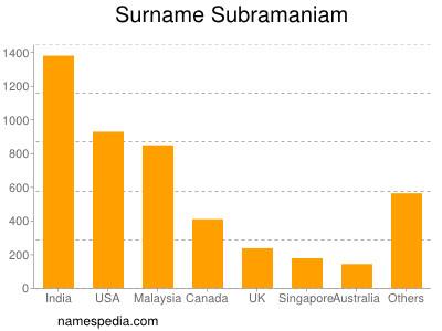 Surname Subramaniam
