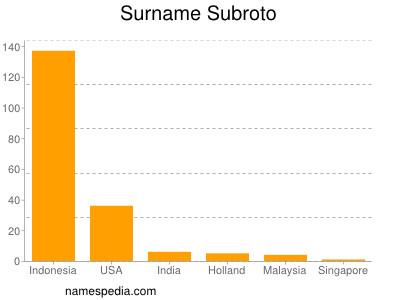 Surname Subroto