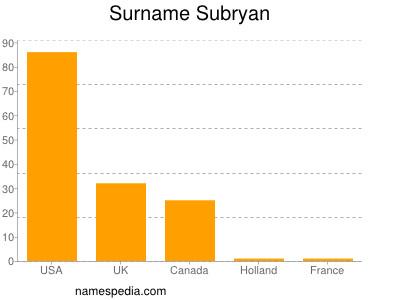 Surname Subryan
