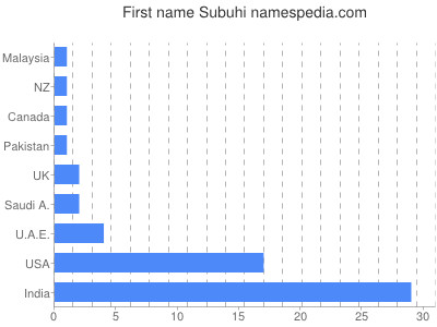 Given name Subuhi